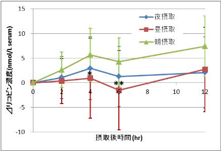 各 摂取 時間帯でトマトジュース摂取後の血中のリコピン濃度変化量(グラフ)